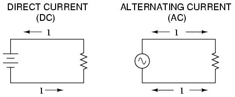 Lessons In Electric Circuits -- Volume II (AC) - Chapter 1