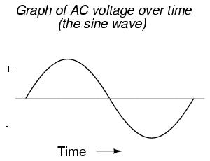 lessons in electric circuits volume ii (ac) chapter 1Circuit With The Wavy Line Inside Is The Generic Symbol For Any Ac #20