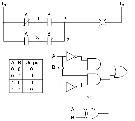 we can build combinational logic functions by grouping