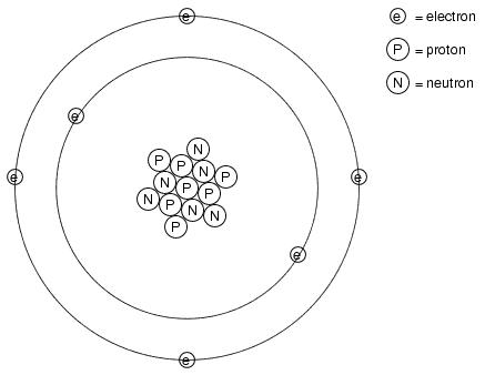 Many of us have seen diagrams of atoms that look something like this: